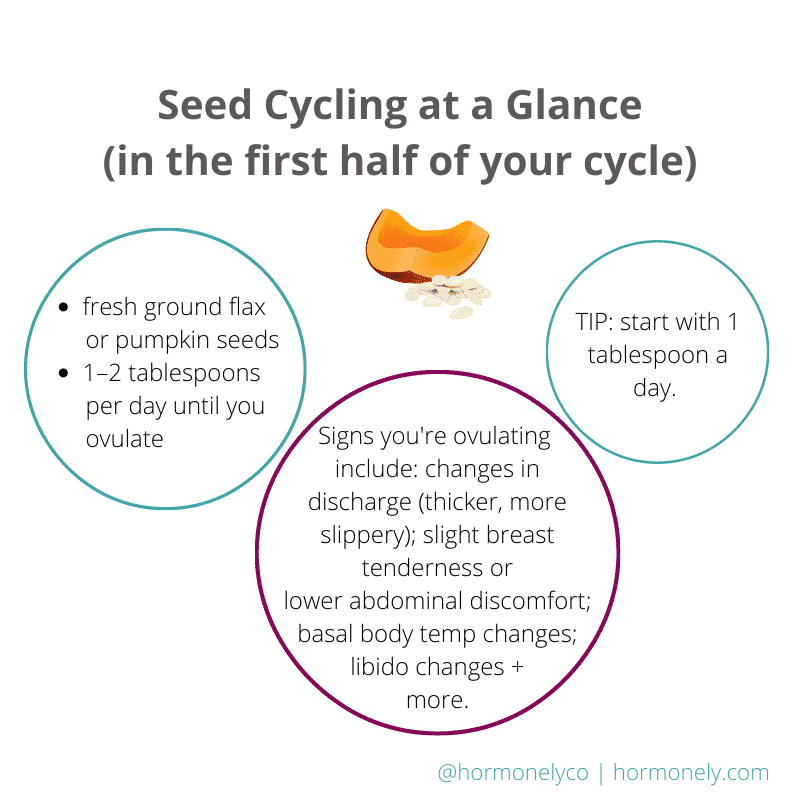 Does seed cycling work on hormones? Graphic explaining seed cycling in the follicular phase